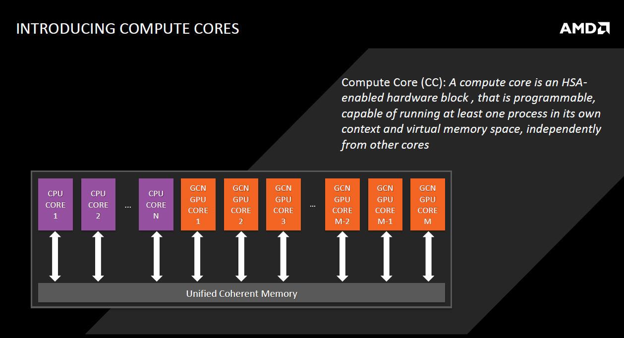 AMDのコンピュートコアの概念。CPUコアとGPUコアがメモリコントローラやキャッシュメモリに対して同列にぶら下がっている。そして、処理に応じて適したコアで演算を行なうことで、トータルでの処理能力を上げていく