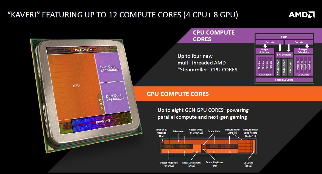 Kaveriは4つのGPUコアと8つのGPUコアで12個のコンピュートコアを持つ