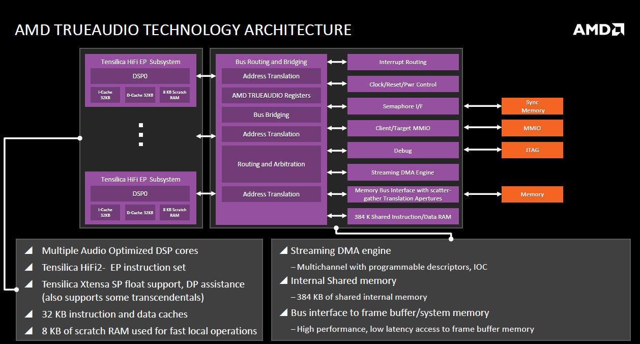 Radeon R9 290シリーズなどで追加されたTrue Audio Technologyに対応。DSPは同じく3つ搭載されている