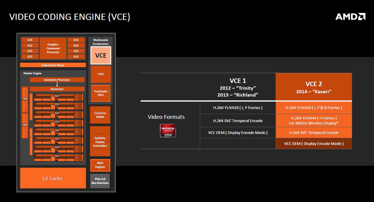 VCE2の機能、大きな拡張はH.264 YUV444が追加されたこと。Miracastなどのワイヤレスディスプレイ出力に利用できる
