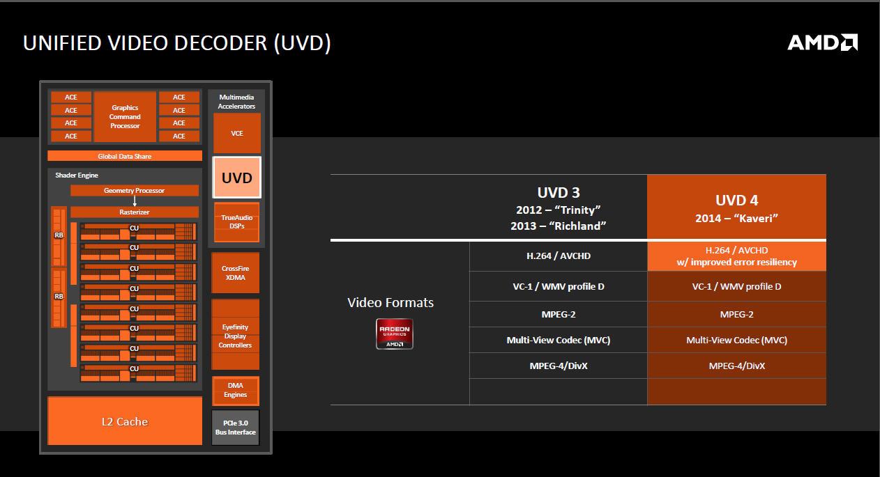 UVD4と呼ばれるデコード機能。エラー訂正の信頼性が向上した程度で、基本的な機能はUVD3と同等