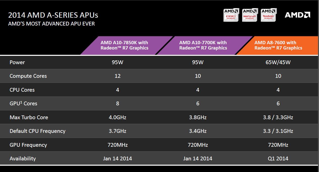 KaveriのSKU。発表時にはA10-7850KとA10-7700Kの2つのSKUが用意され、第1四半期中にA8-7600Kが投入される
