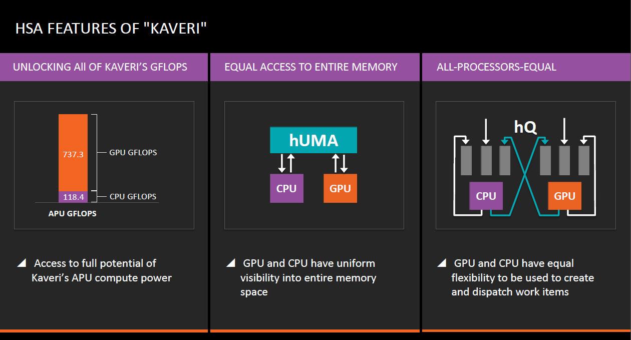 AMDが示した資料によれば、856GFLOPSというピーク性能のうち、CPU由来の部分が118.4GLOPS(約14%)、GPU由来の部分が737.3GLOPS(約86%)