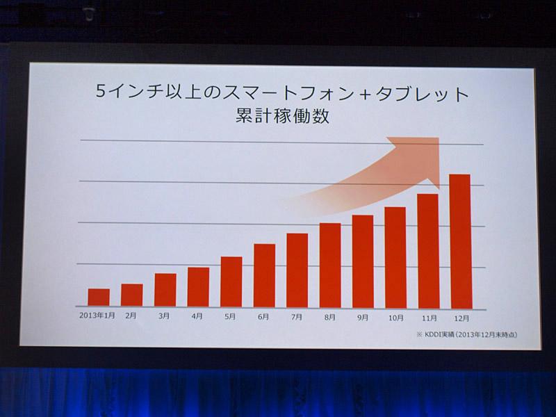 5型以上のスマートフォンの稼働台数の増加に伴い、5.5型以上/7型未満のファブレットを充実