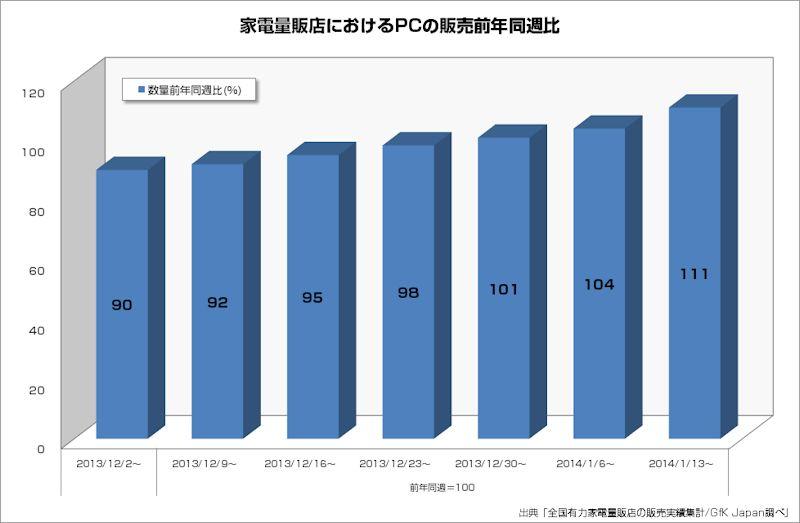 GfK Japanによると、量販店でのPC販売は、2014年1月に入りプラスに転じている