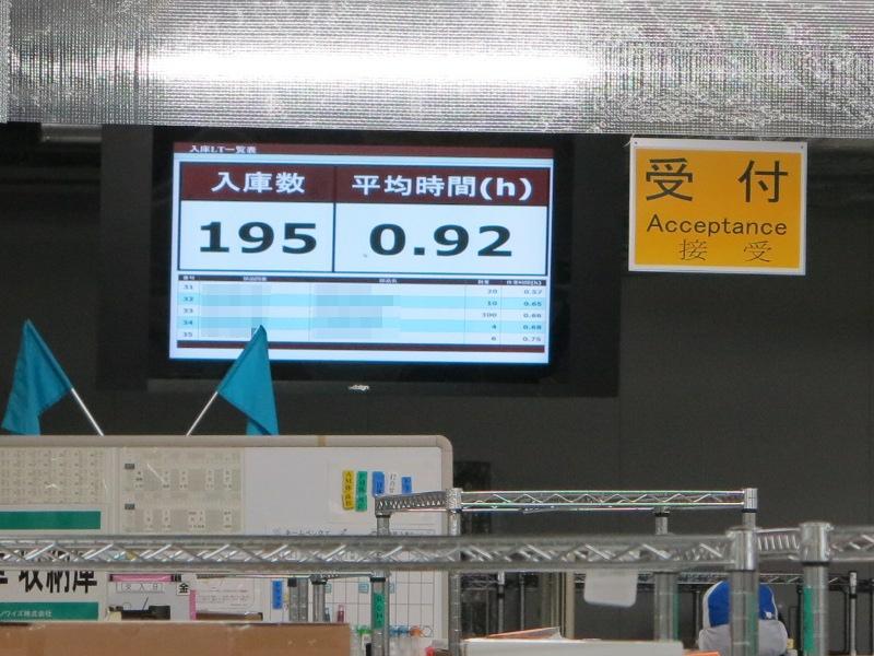 入庫数と平均時間をカウントしてディスプレイに表示し、部品の到着から入庫されるまで半日を超えないよう心がけている。これは朝から195種類の部品を検査して平均0.92時間で入庫したことを示している。リミットは2時間とのこと
