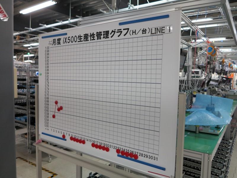 生産性がグラフで表示され、スタッフが見られるようになっている。1台あたりの生産時間が短縮されればグラフが下がっていく仕組み