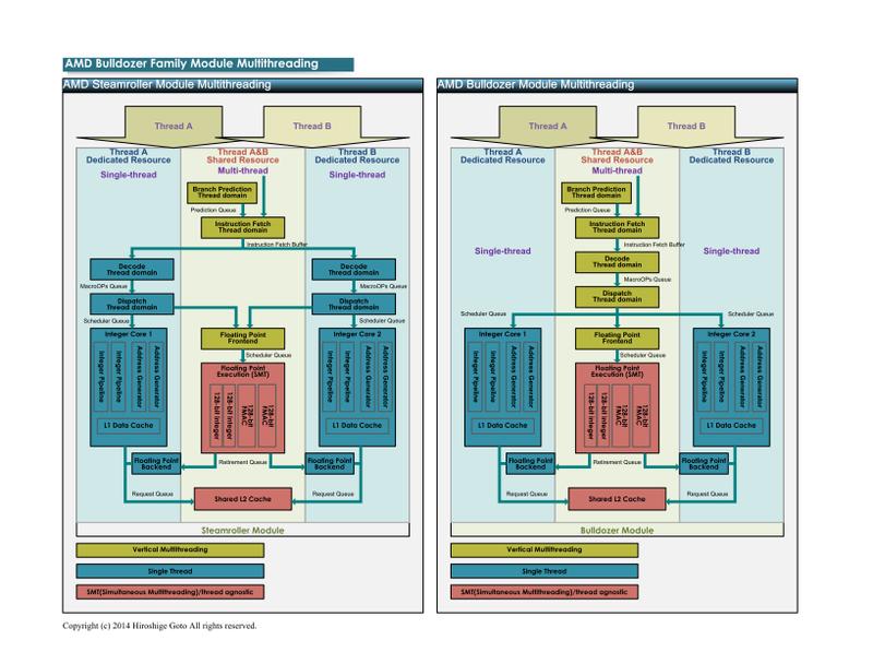 "SteamrollerとBulldozerをスレッド実行の面から比較(PDF版は<span class=""img-inline raw""><a href=""/video/pcw/docs/635/132/p02.pdf"" ipw_status=""1"" ipw_linktype=""filelink_raw"" class=""resource"">こちら</a></span>)"
