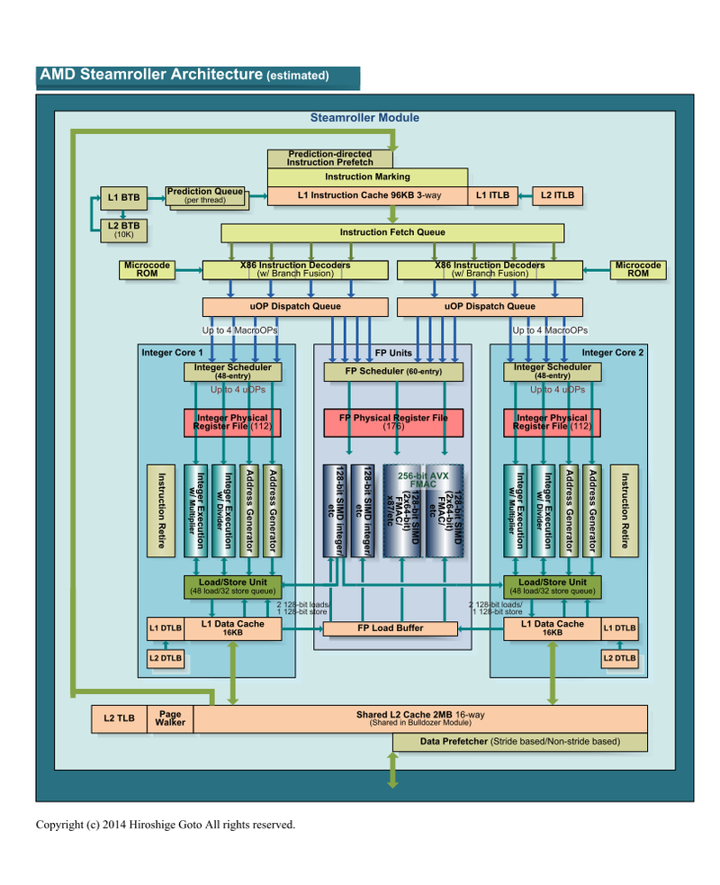 "Steamrollerのアーキテクチャ(PDF版は<span class=""img-inline raw""><a href=""/video/pcw/docs/635/132/p06.pdf"" ipw_status=""1"" ipw_linktype=""filelink_raw"" class=""resource"">こちら</a></span>)"