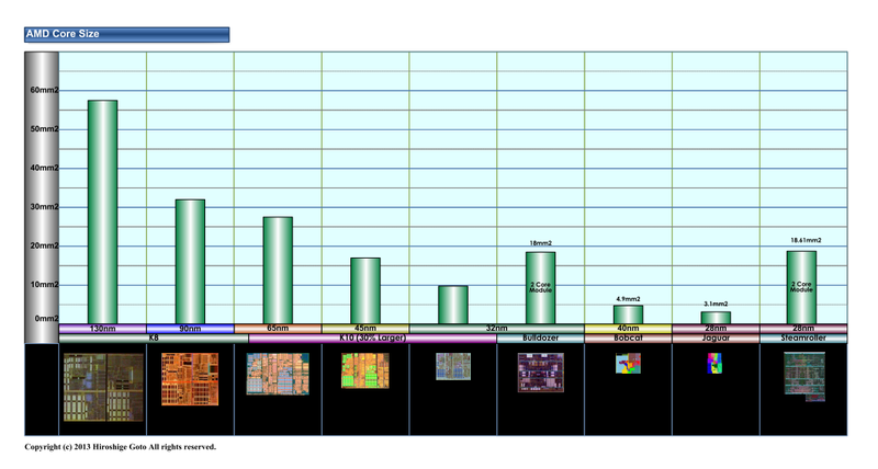 "AMDプロセッサのコアサイズ(PDF版は<span class=""img-inline raw""><a href=""/video/pcw/docs/635/132/p08.pdf"" ipw_status=""1"" ipw_linktype=""filelink_raw"" class=""resource"">こちら</a></span>)"