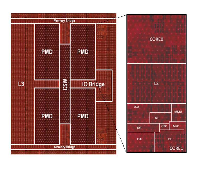右がPMDモジュール。左がPMDを4個集めた8コアのクラスタ