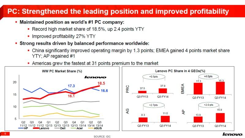 Lenovoのシェア推移