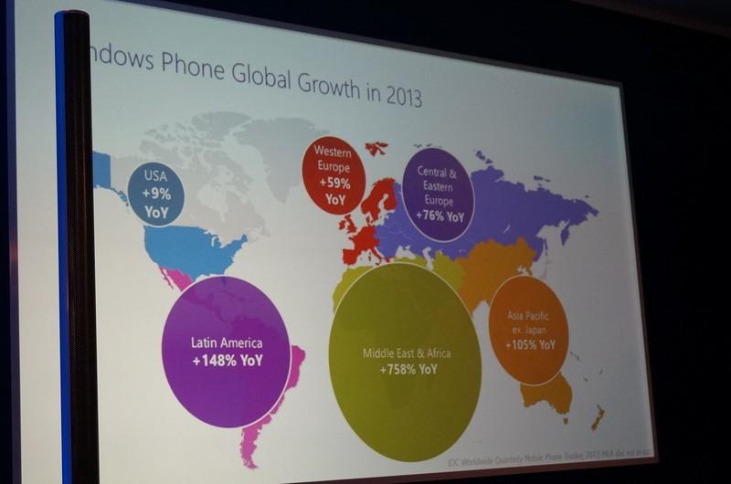 Windows Phoneの各市場での成長率。日本を除くアジア太平洋地域や中東・アフリカなどで急成長している