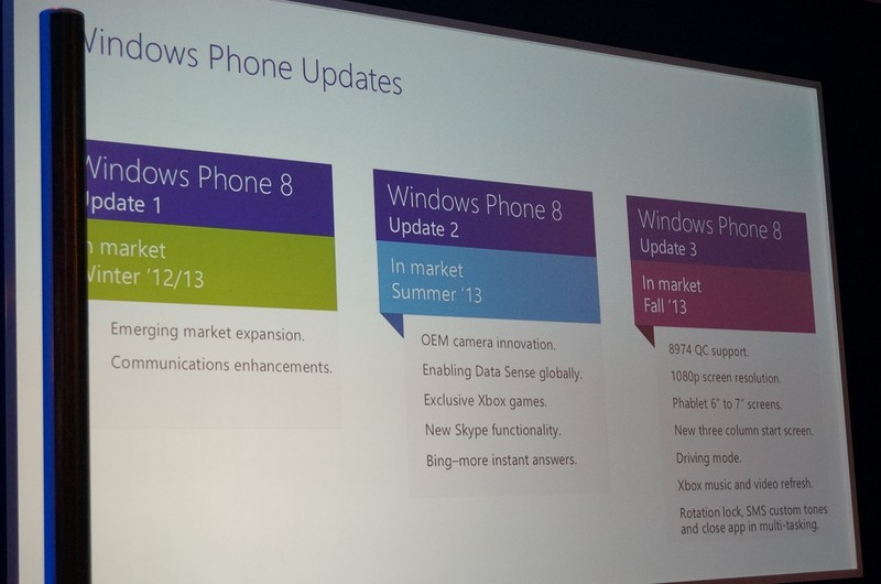 Windows Phone 8進化の歴史