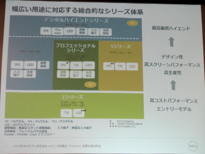 同社ディスプレイ製品の位置付け。P2815Qはプロフェッショナルシリーズにラインナップされる
