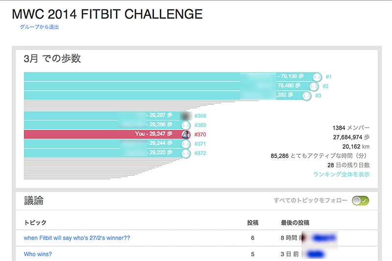 Fitbit Challengeの結果ではないものになってしまっているダッシュボード。3月は3日を経過して約3万歩ということなので、半日飛行機に乗っていたことを考えれば歩いた方と言える。コンベンション期間の平均歩数は1日あたり13,000~18,000歩ほど