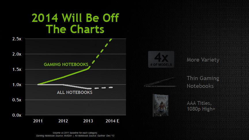 ゲーミングノートPC市場の成長