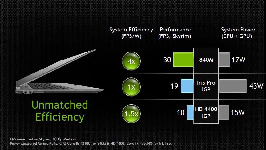下位の840Mは、Iris Proグラフィックスと比較して少ない電力で高速にゲームを実行可能