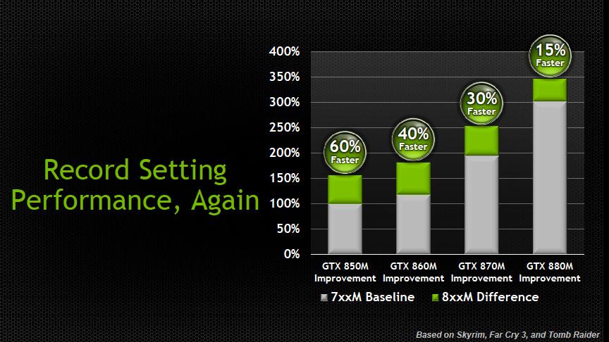 GTXシリーズは前世代から15~60%性能が向上