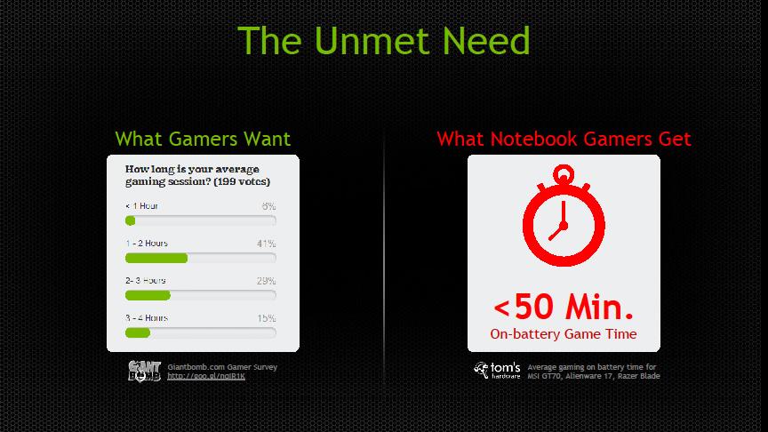 大半のゲーミングノートはゲームプレイでのバッテリ駆動時間が50分以下だが、ユーザーは少なくとも1時間以上はプレイしたいという要望があるという