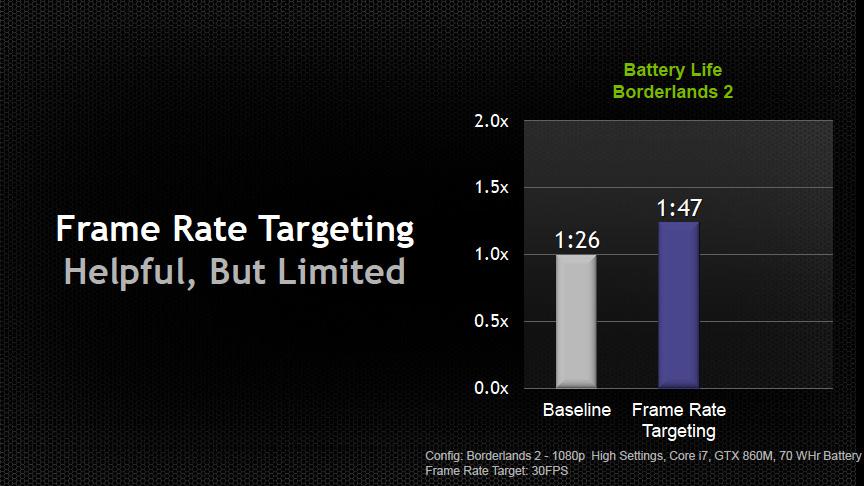 Frame Rate Targetingを有効にするとバッテリ駆動時間が30%伸びるという