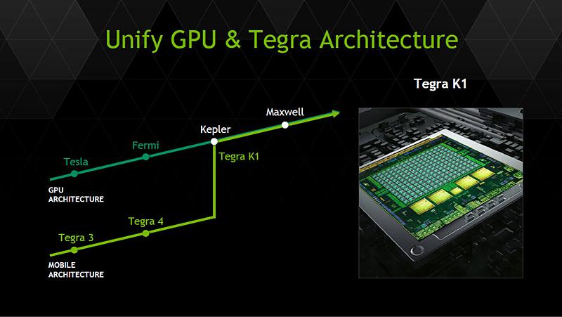 Tegra TK1からGPUは、PC/ワークステーション/HPC用のGPUアーキテクチャとして活用されているKeplerが統合されており、今後Tegraに搭載されるGPUは、そうしたPC/HPC用のGPUとアーキテクチャが共通となる。NVIDIAはこれをUnify GPUと呼んでいる