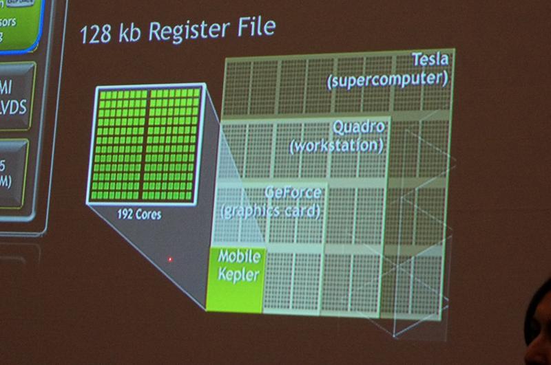 Unify GPUの考え方。HPC用、ワークステーション用、PC用、モバイル用のGPUが同じアーキテクチャだが、演算ユニットの数がスケーリングされ、それぞれのプラットフォームに最適化される