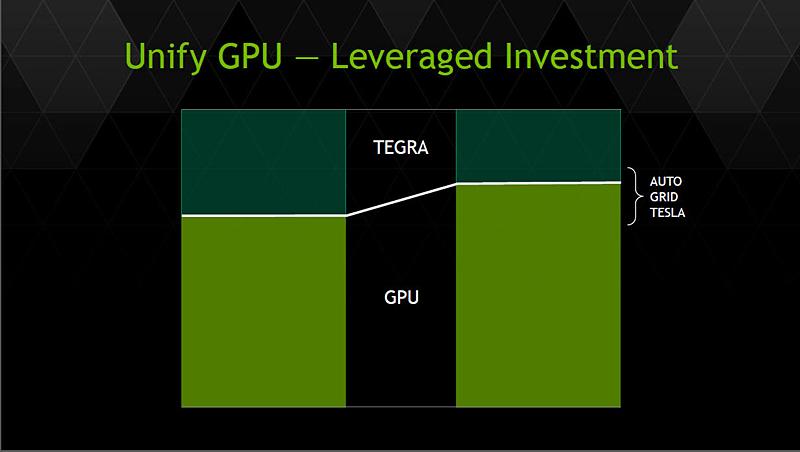 アナリスト向け説明会でフアン氏が示したスライド。Unify GPUにより、Tegra用GPUを開発していたコストをGPUアーキテクチャの開発に回すことができるので、より効率の良い開発が可能に