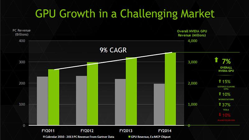コレッテ・クレス氏(上級副社長兼CTO)の説明で利用されたGeForceビジネスの現状を説明するスライド。OEM向けビジネスの売り上げは2011会計年度に比較して10%の減少だが、AICカードビジネスなどが好調でGPUビジネス全体としては9%も成長している