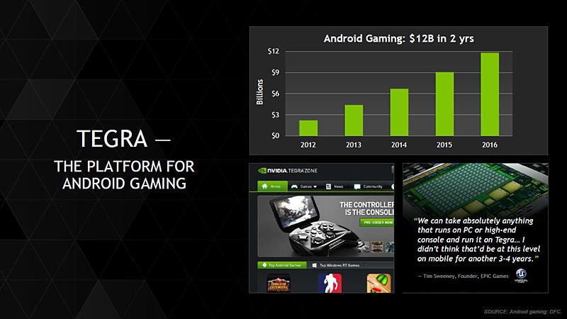 Tegraに関してはAndroid向けのゲーミングデバイス用のSoCとしてのポジションを目指していく