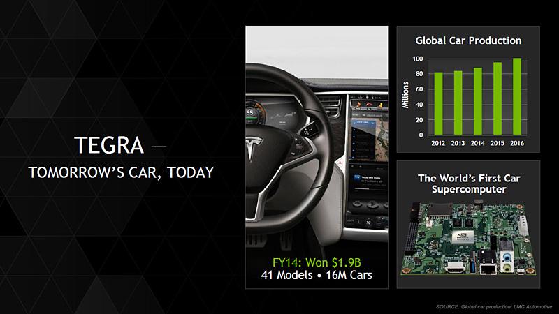 自動車向けのTegraビジネスが急成長を続けるNVIDIA。アウディやBMW、クライスラーなどに採用が進んでいる
