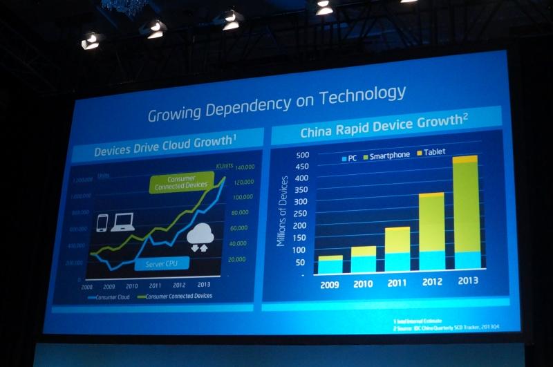 スマートデバイスの増加とともに、Intelのデータセンター向け売り上げも増えている