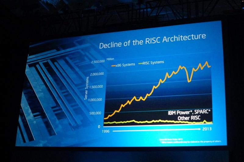 過去15年でRISCベースのサーバープロセッサはほぼ市場シェアが無くなり、x86で97%を占めているのが現状