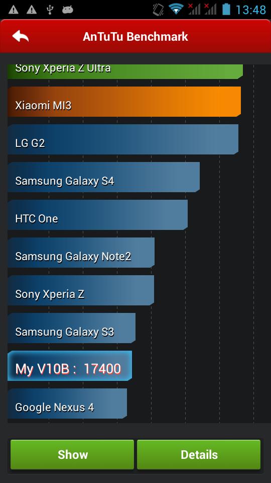 AnTuTu 安兎兎ベンチマーク3/3。チャートではGoogle Nexus 4より速い。参考までにNexus 7(2013)は19943と若干上回っている