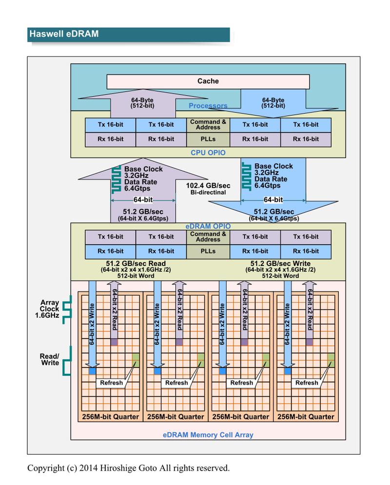 "IntelのeDRAMソリューション(PDF版は<span class=""img-inline raw""><a href=""/video/pcw/docs/650/009/p05.pdf"" ipw_status=""1"" ipw_linktype=""filelink_raw"" class=""resource"">こちら</a></span>)"
