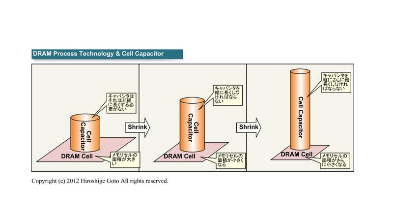 "DRAMのプロセス技術とキャパシタのアスペクト比(PDF版は<span class=""img-inline raw""><a href=""/video/pcw/docs/650/009/p12.pdf"" ipw_status=""1"" ipw_linktype=""filelink_raw"" class=""resource"">こちら</a></span>)"