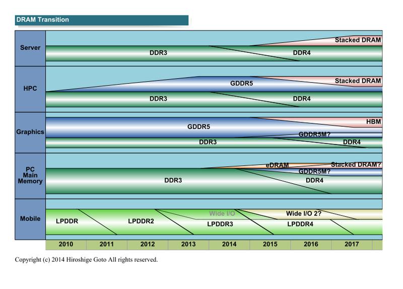 "DRAMの技術動向(PDF版は<span class=""img-inline raw""><a href=""/video/pcw/docs/650/009/p15.pdf"" ipw_status=""1"" ipw_linktype=""filelink_raw"" class=""resource"">こちら</a></span>)"