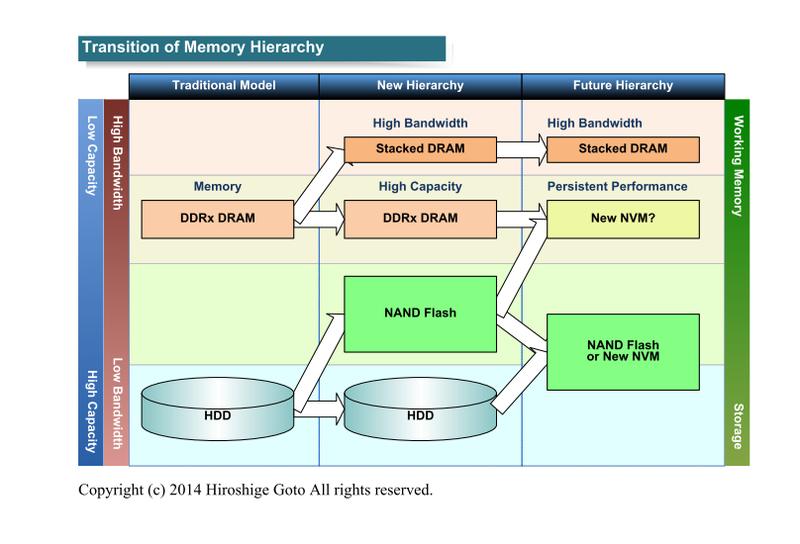 """メモリ階層の変化(PDF版は<span class=""""img-inline raw""""><a href=""""/video/pcw/docs/650/009/p19.pdf"""" ipw_status=""""1"""" ipw_linktype=""""filelink_raw"""" class=""""resource"""">こちら</a></span>)"""