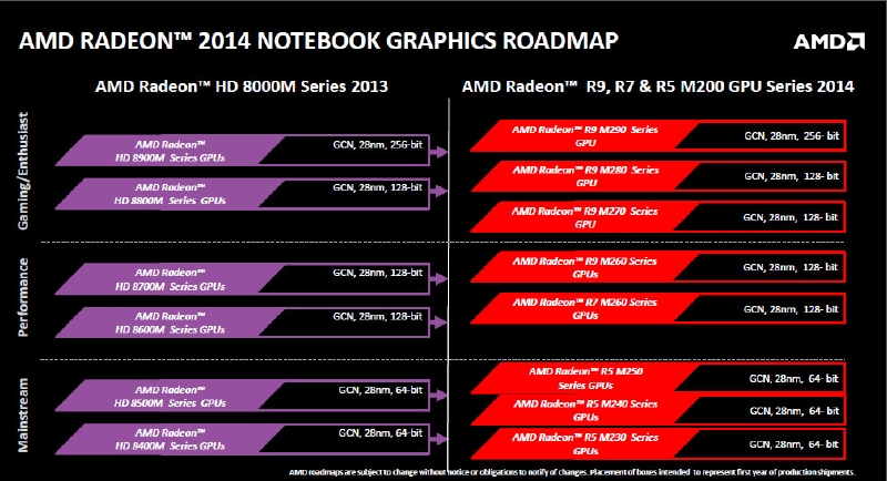 AMDのノートPC向けdGPUのラインナップ。最終製品の価格で、メインストリーム向けが50ドル程度、パフォーマンス向けが100ドル程度、マニア向けが200ドル以上の追加コストというイメージになっている