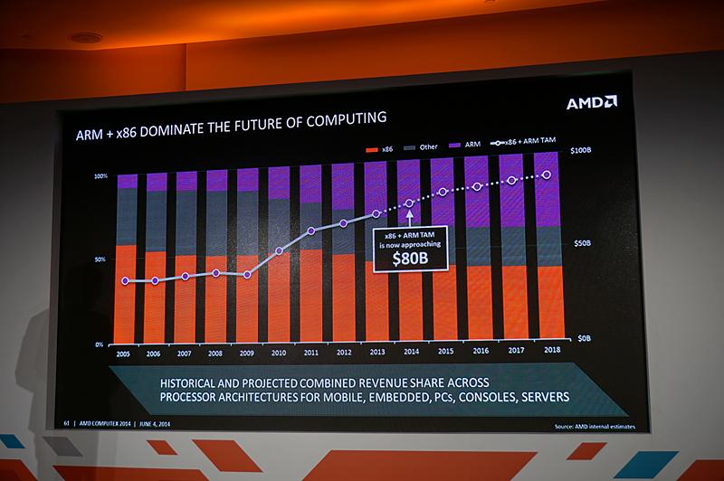 今後の予想も含む、ISA(命令セットアーキテクチャ)別の市場規模。ARMがここ数年延びており、他のアーキテククチャを侵食していくと予想されている。x86とARMを足すと8,000億ドルの市場規模があり、両方をカバーすることができるのはAMDだけ