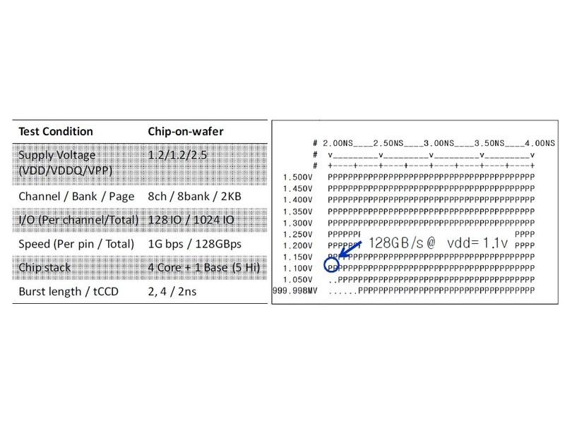 開発したHBM DRAMの概要(左)とシュム(Shmoo)プロット(右)。電源電圧が1.1Vのときに128GB/secのデータ転送速度を達成できている
