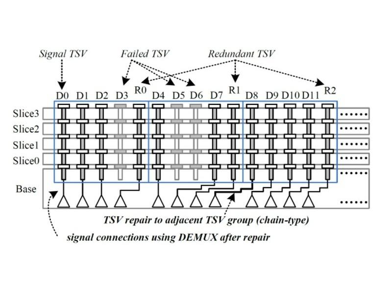 冗長の(予備の)TSV電極(R1~R3)とリペア(不良TSV電極と予備TSV電極の置き換え)の様子