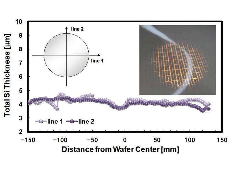 4μmに薄くした直径300ミリのシリコンウェハの厚さの分布。横軸はウェハ中心からの距離。縦軸はウェハの厚さ。厚さの変動値はおよそ1μm以内に収まっている。右上はウェハの写真。ウェハがきわめて薄いので、光が透過して見えている
