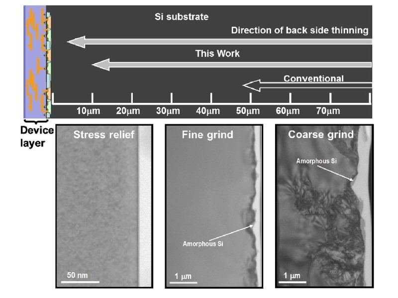 シリコンウェハの厚みと集積回路部分の様子。下の写真はウェハの研削・研磨工程と裏面の断面。右端が最初の粗い研磨工程の後で、多数の欠陥や結晶性の低下(アモルファス化)などが見られる。中央が仕上げ研磨工程の後で、欠陥が著しく減少するとともに、結晶性が回復していることが分かる。左端がストレス緩和工程の後で、裏面がきれいになっている