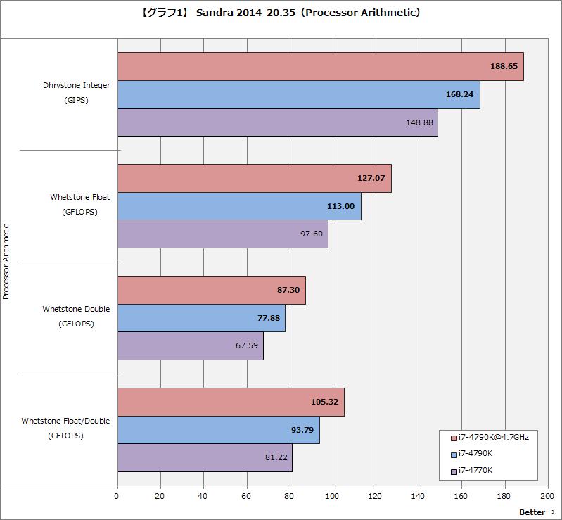【グラフ1】Sandra 2014 20.35(Processor Arithmetic)