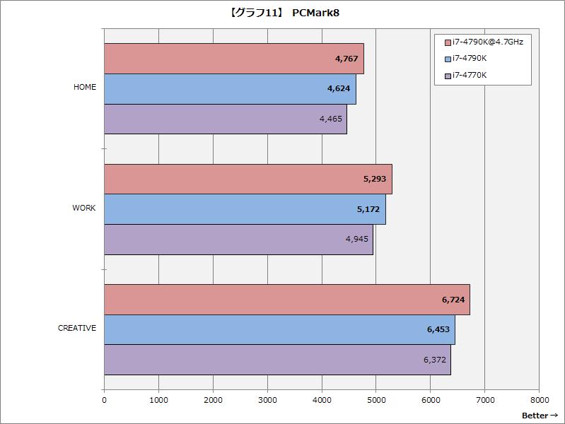 【グラフ11】PCMark 8