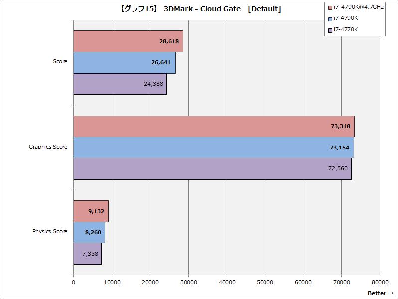 【グラフ15】3DMark - Cloud Gate[Default]