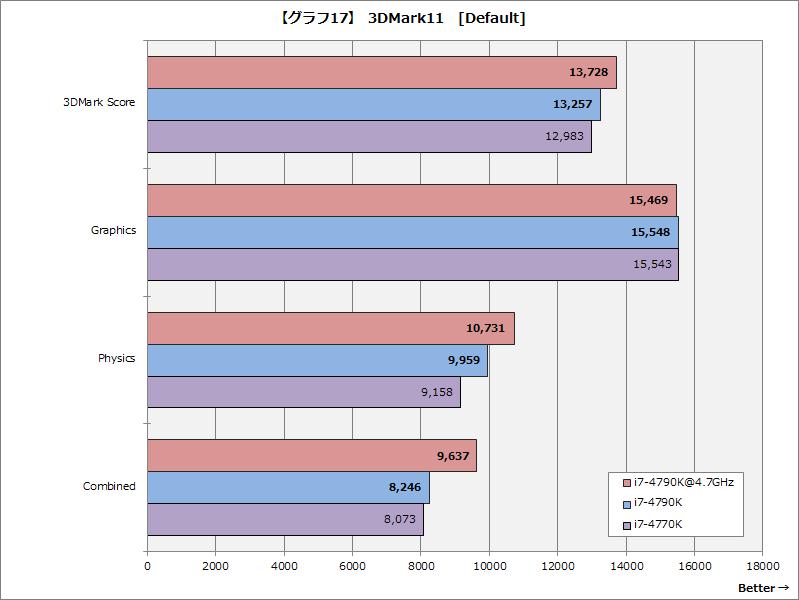 【グラフ17】3DMark11[Default]