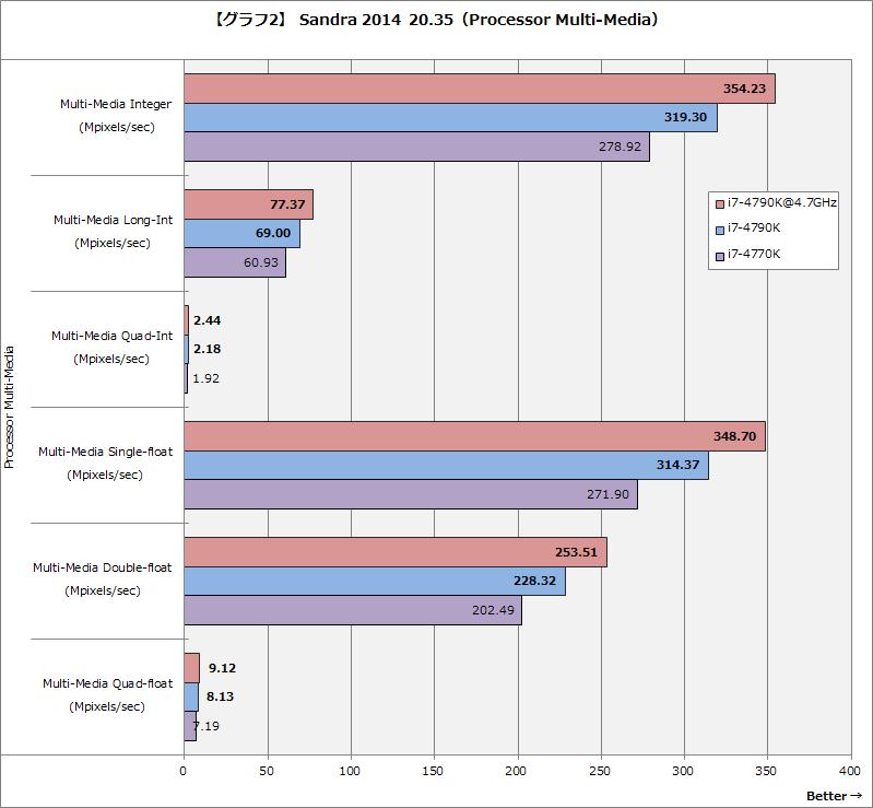 【グラフ2】Sandra 2014 20.35(Processor Multi-Media)