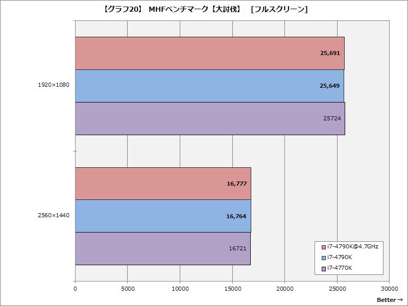 【グラフ20】MHFベンチマーク【大討伐】[フルスクリーン]